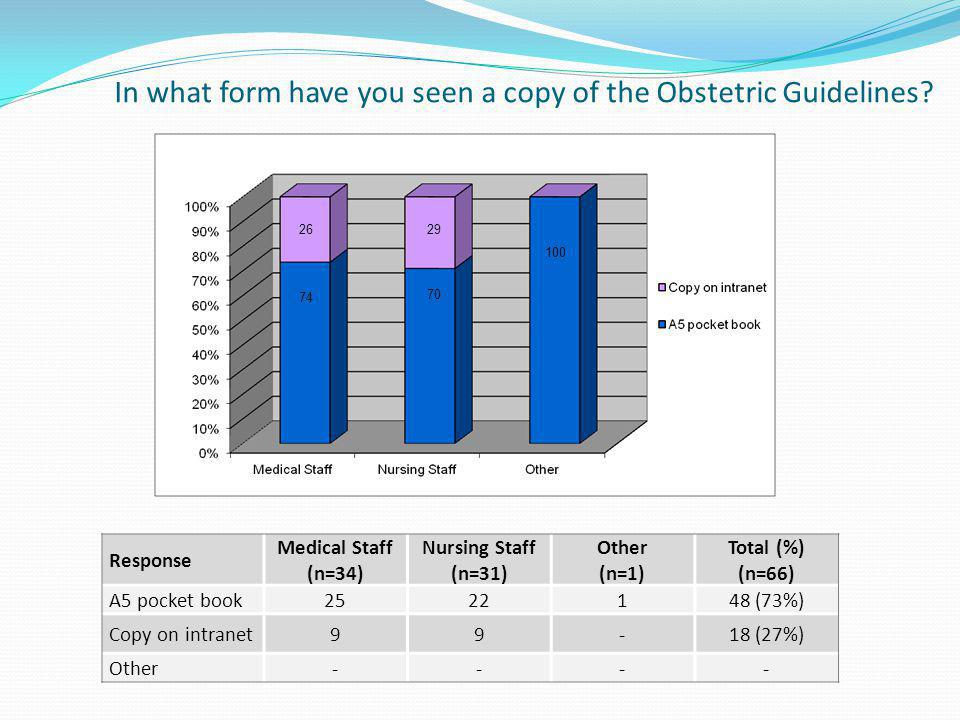 In what form have you seen a copy of the Obstetric Guidelines