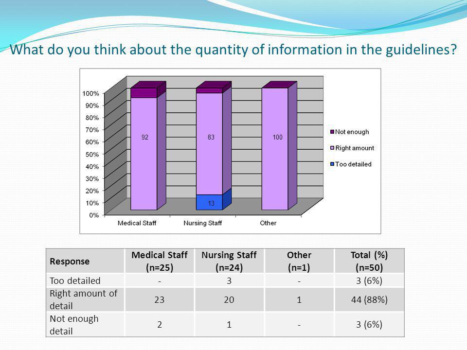 What do you think about the quantity of information in the guidelines