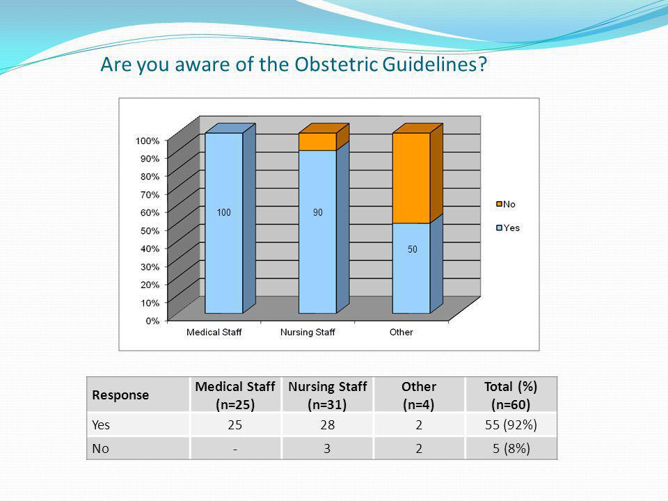 Are you aware of the Obstetric Guidelines