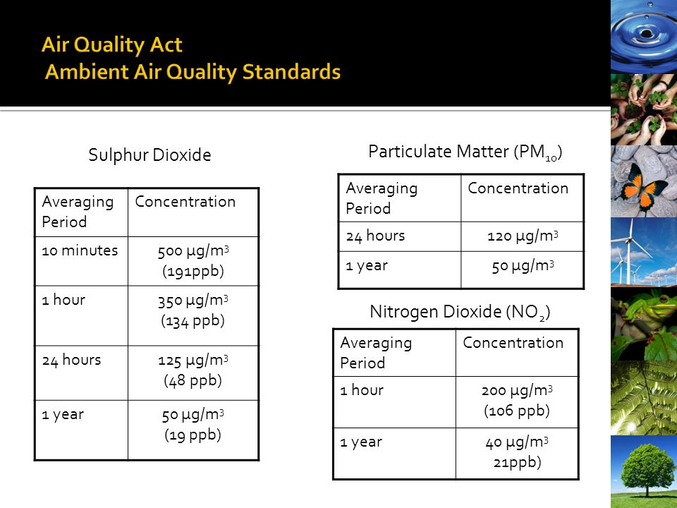 Air Quality Act Ambient Air Quality Standards