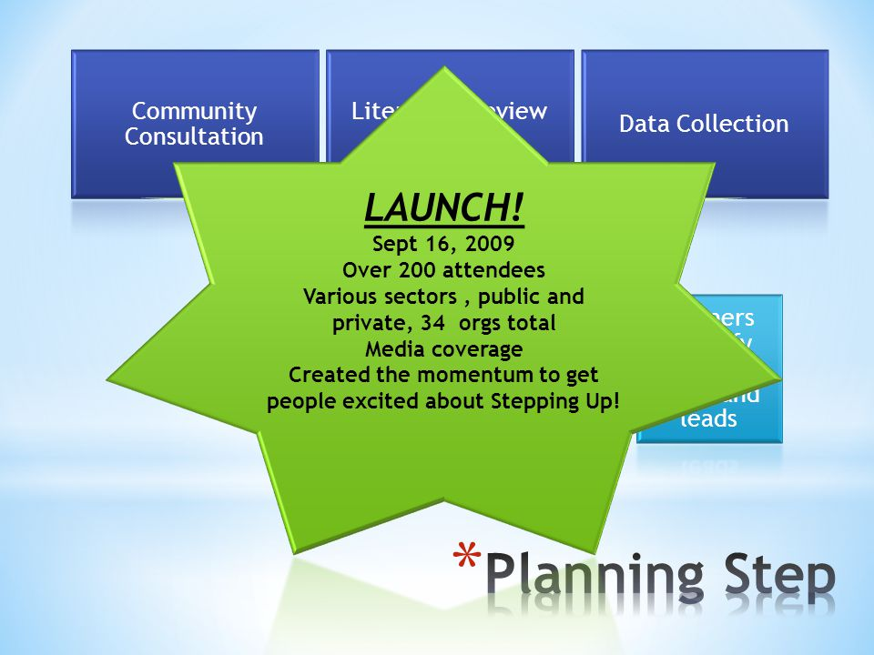 Planning Step LAUNCH! STRATEGY Community Consultation