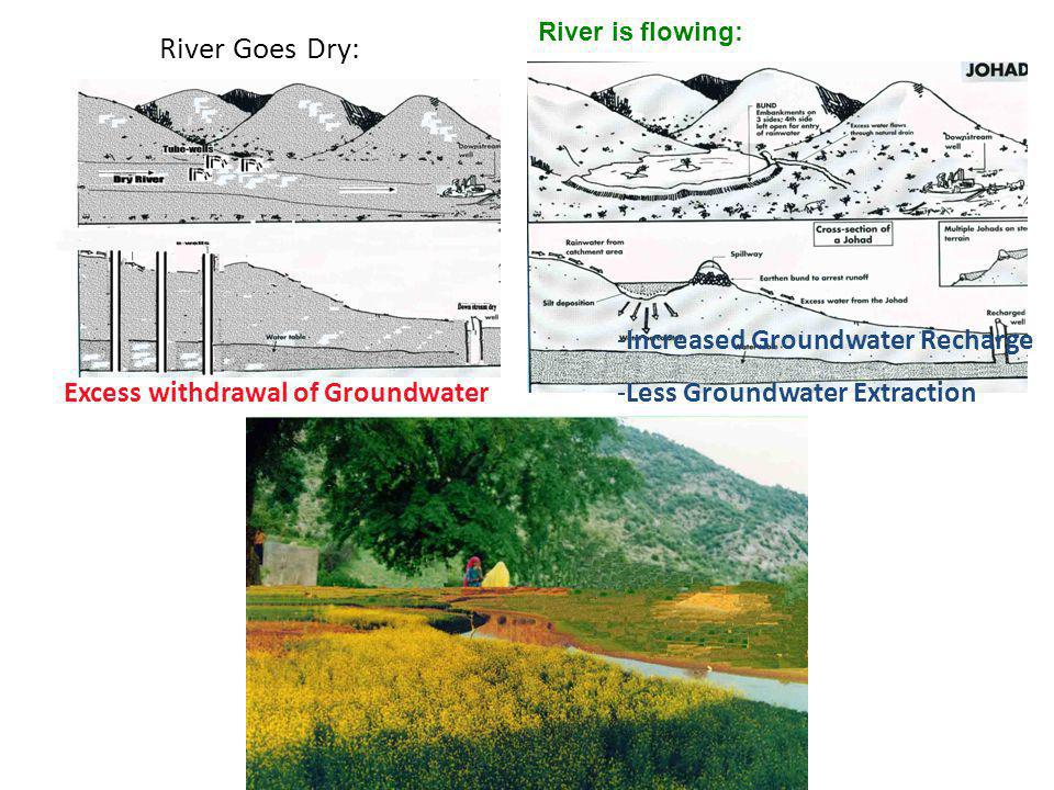 River Goes Dry: Increased Groundwater Recharge