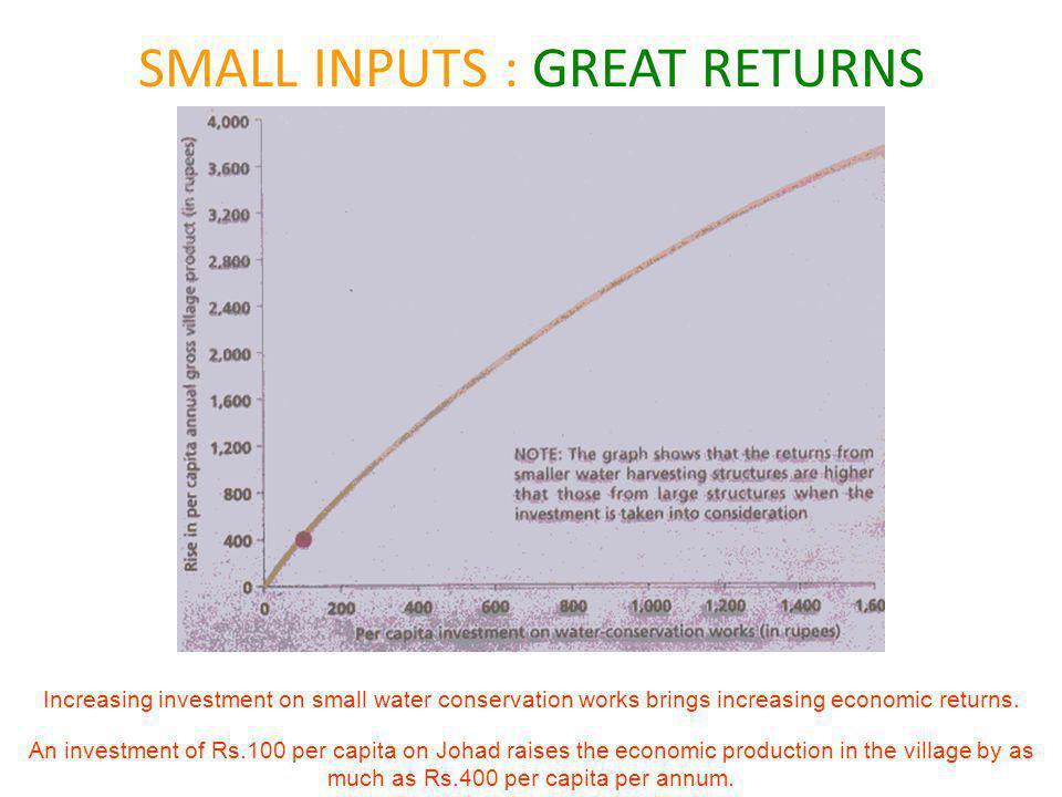 SMALL INPUTS : GREAT RETURNS