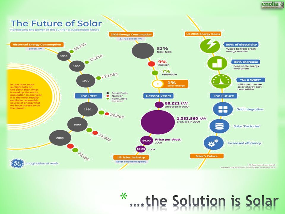….the Solution is Solar