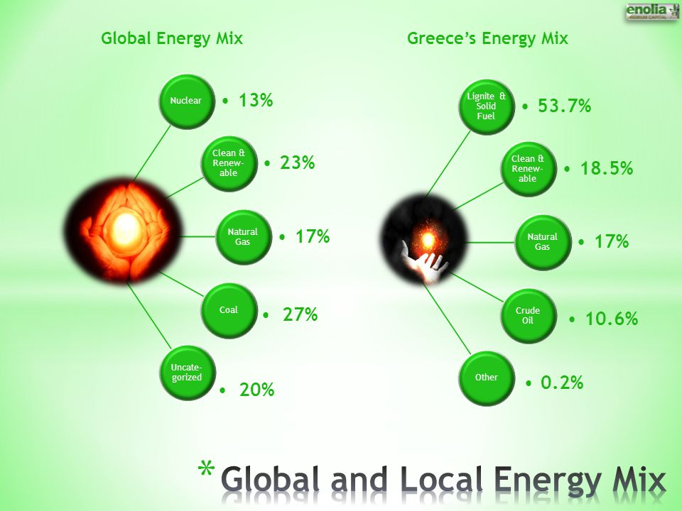 Global and Local Energy Mix