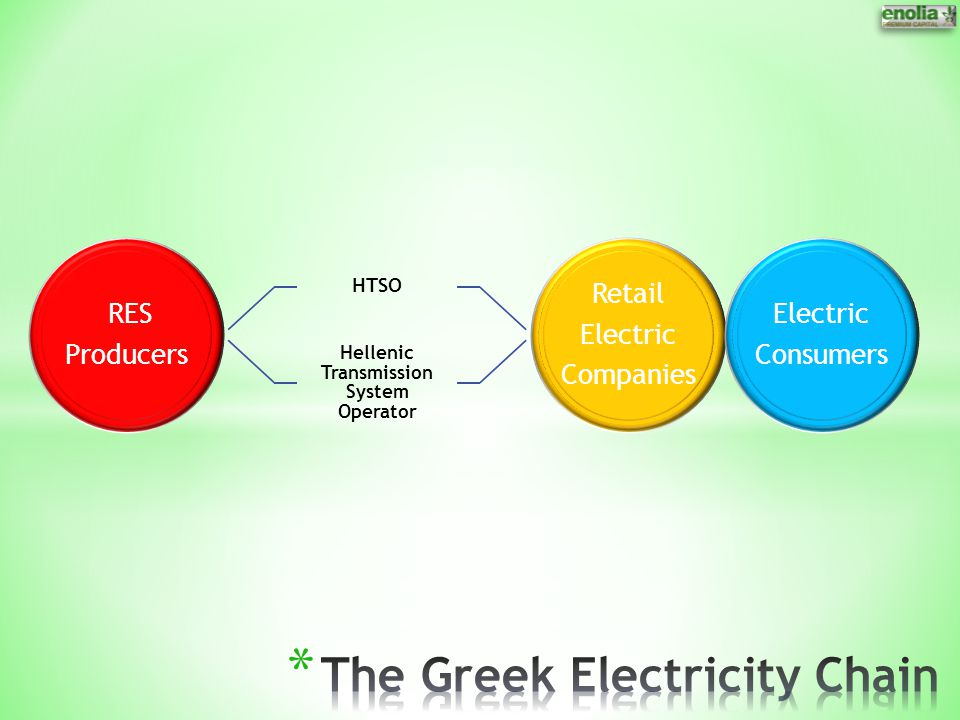 The Greek Electricity Chain