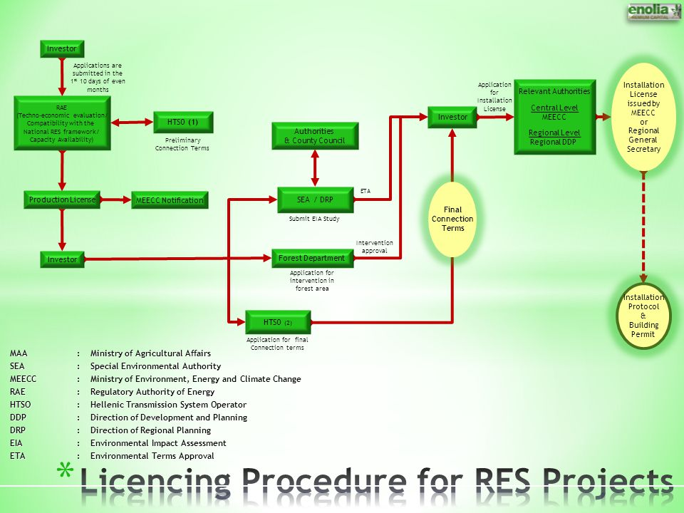 Licencing Procedure for RES Projects