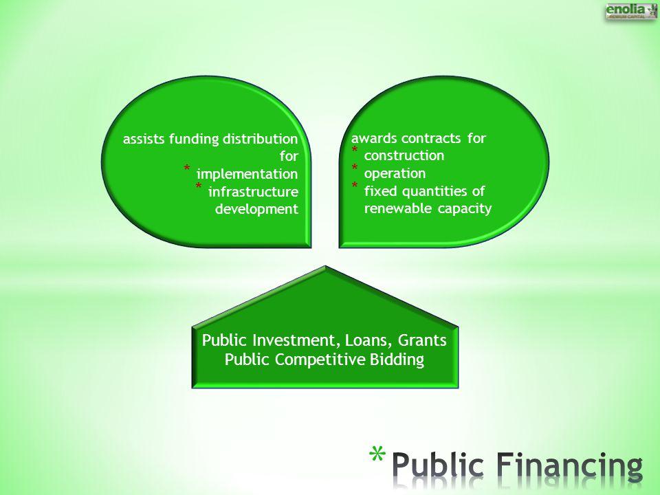 Public Financing Public Investment, Loans, Grants