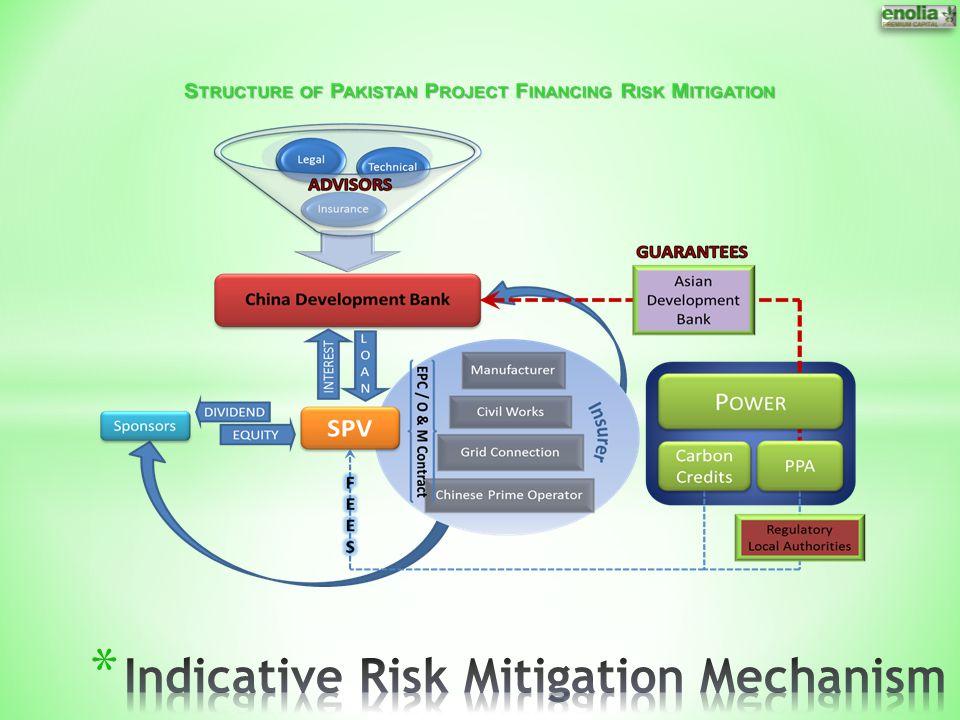Indicative Risk Mitigation Mechanism