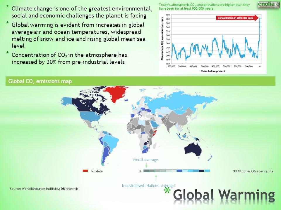 Industrialised Nations Average