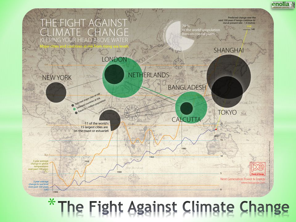 The Fight Against Climate Change