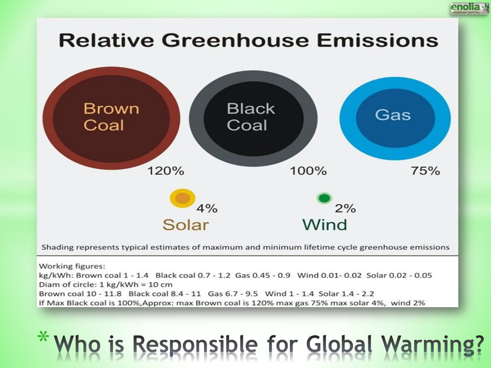 Who is Responsible for Global Warming