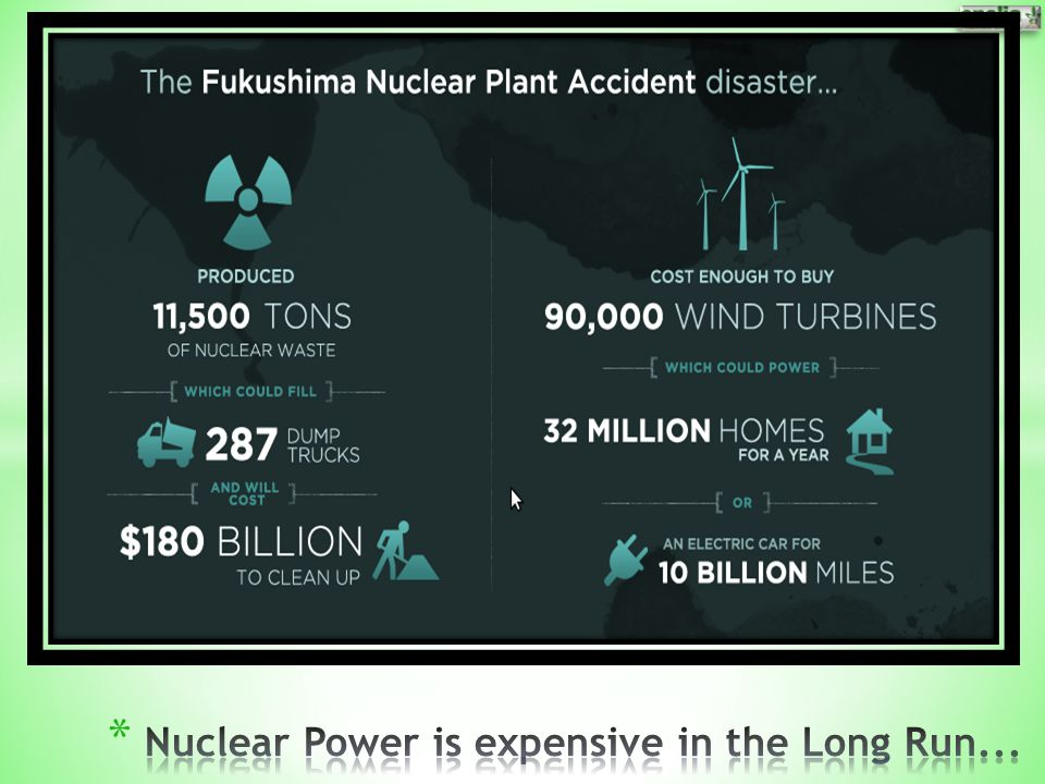Nuclear Power is expensive in the Long Run...