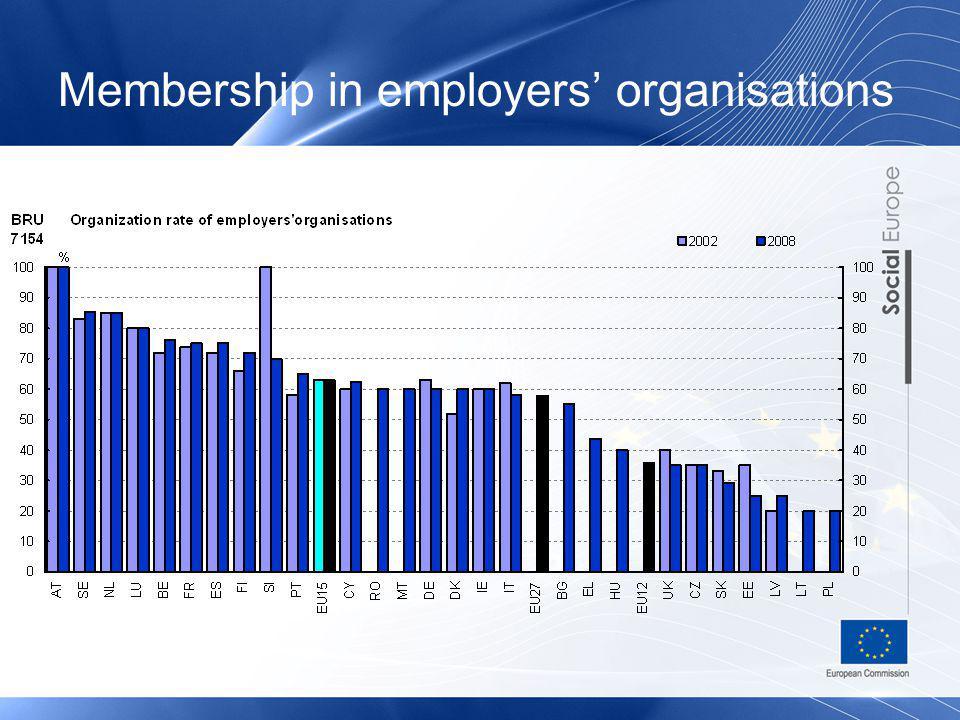 Membership in employers' organisations