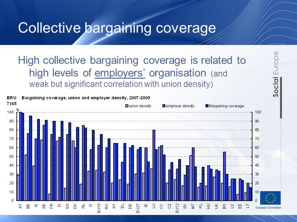 Collective bargaining coverage
