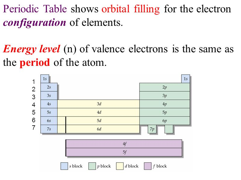 Periodic Table shows orbital filling for the electron configuration of elements.