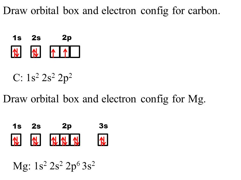 Draw orbital box and electron config for carbon.