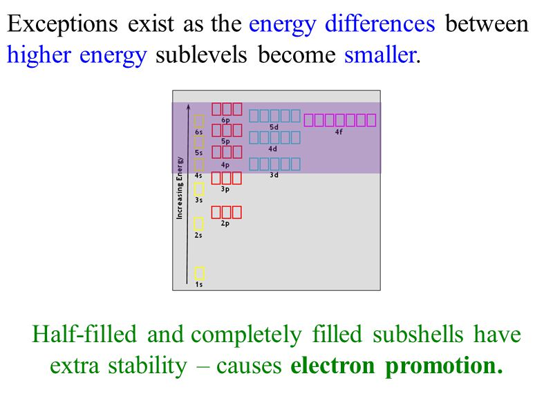 Exceptions exist as the energy differences between higher energy sublevels become smaller.