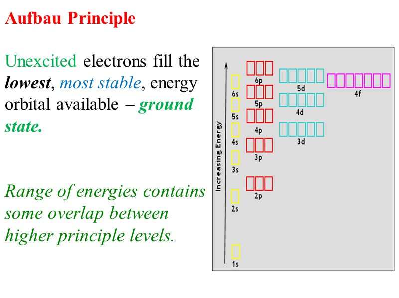 Aufbau Principle Unexcited electrons fill the lowest, most stable, energy orbital available – ground state.