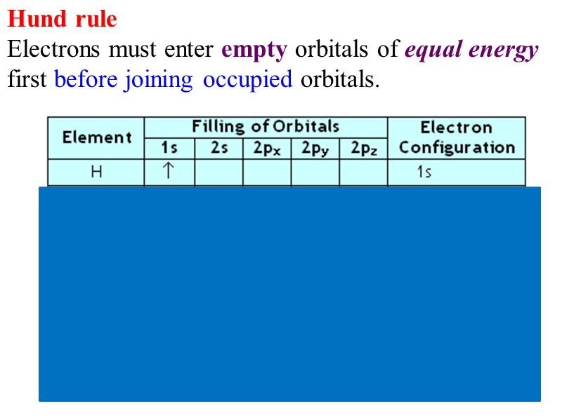 Hund rule Electrons must enter empty orbitals of equal energy first before joining occupied orbitals.