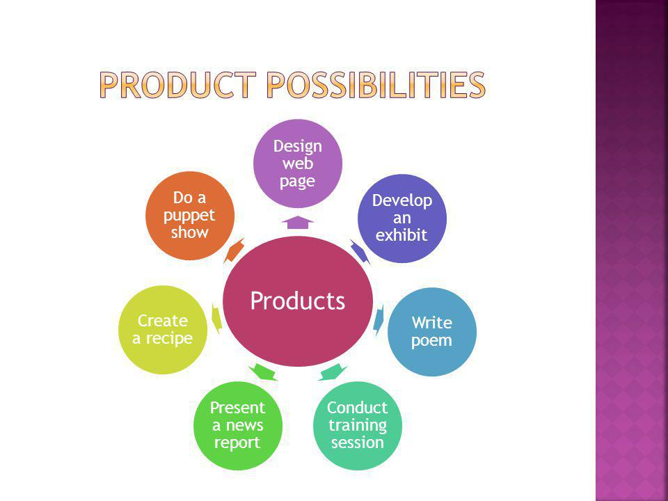 Product possibilities