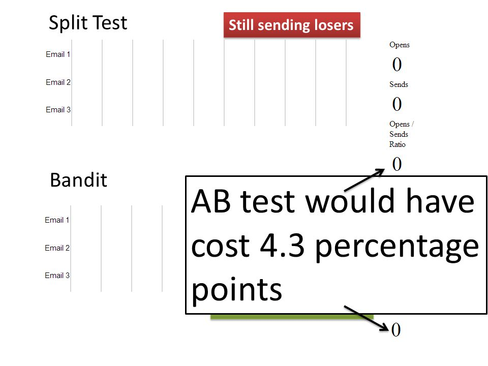 AB test would have cost 4.3 percentage points