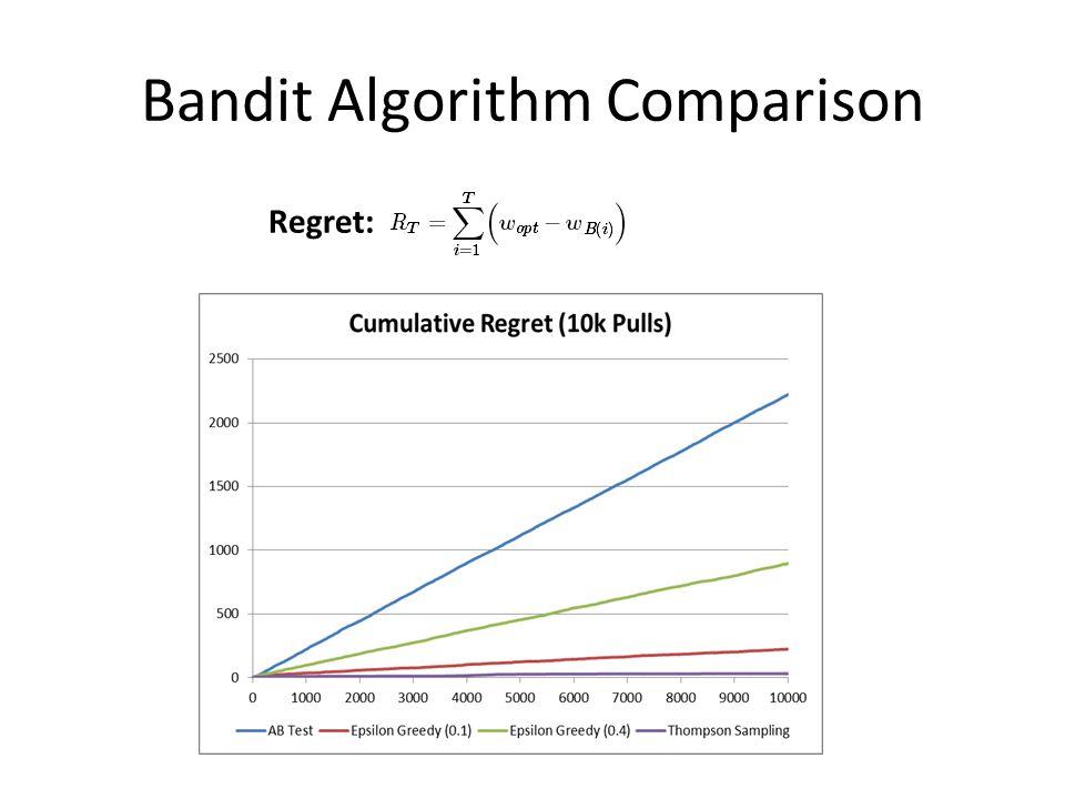 Bandit Algorithm Comparison