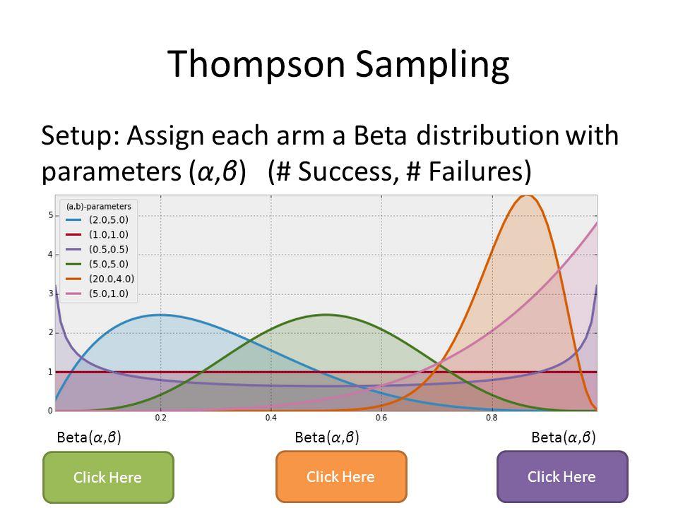 Thompson Sampling Setup: Assign each arm a Beta distribution with parameters (α,β) (# Success, # Failures)