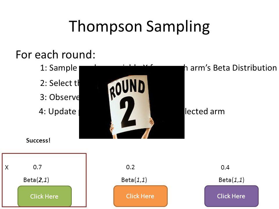 Thompson Sampling For each round: