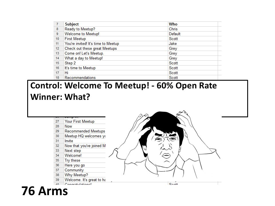Control: Welcome To Meetup. - 60% Open Rate Winner: What