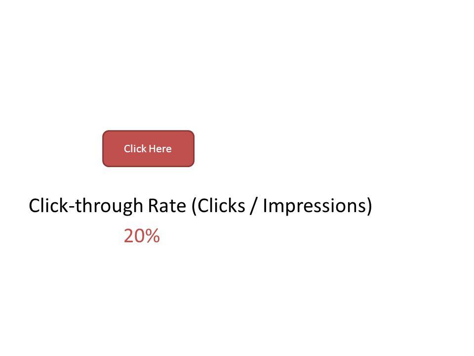 Click-through Rate (Clicks / Impressions) 20%