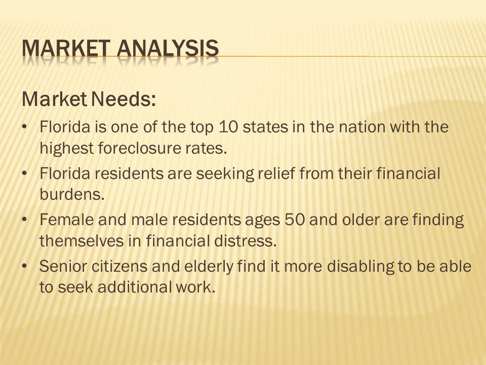 Market Analysis Market Needs:
