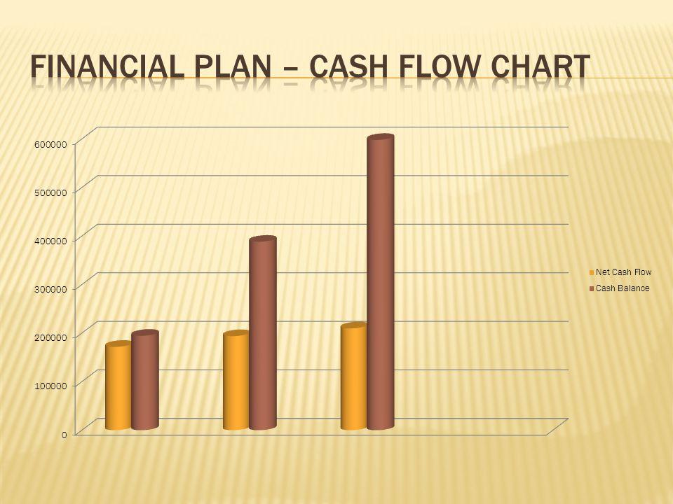 Financial Plan – Cash Flow Chart
