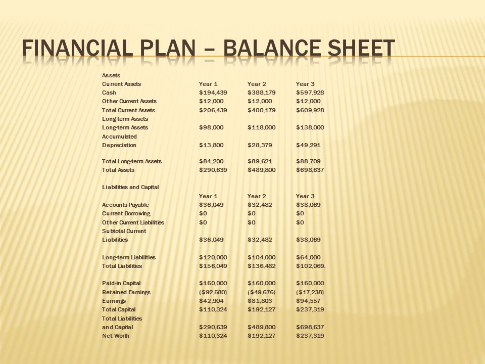 Financial Plan – Balance Sheet