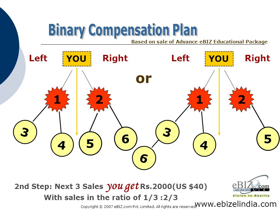 or Binary Compensation Plan 1 2 1 2 3 3 6 5 4 5 4 6 Left YOU Right