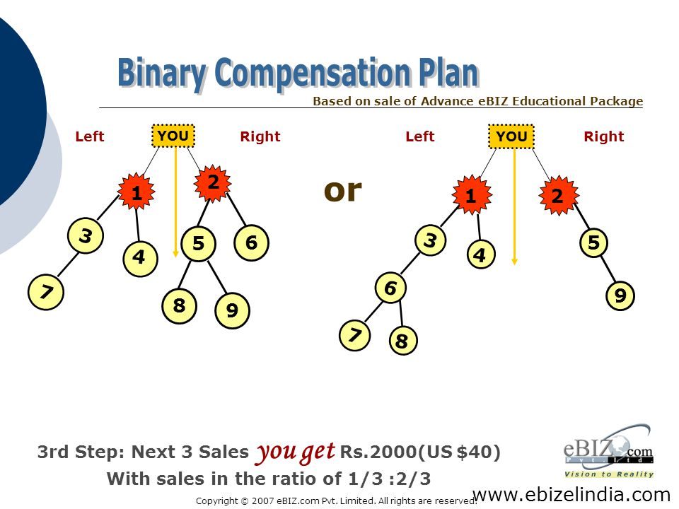 or Binary Compensation Plan 3 2 1 4 5 6 7 8 9 2 1 4 5 6 3 7 8 9