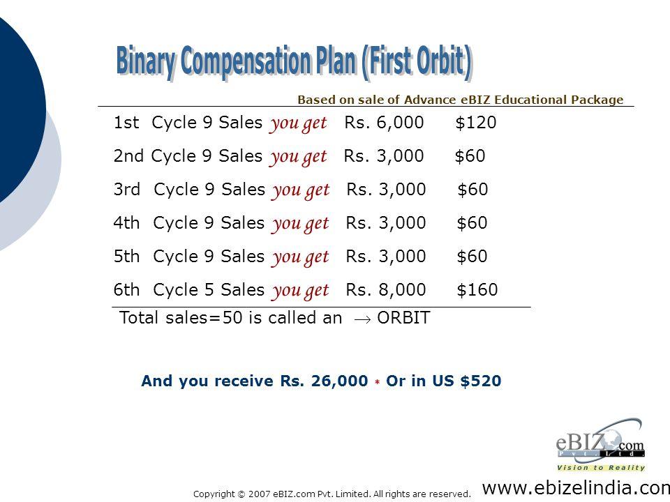 Binary Compensation Plan (First Orbit)