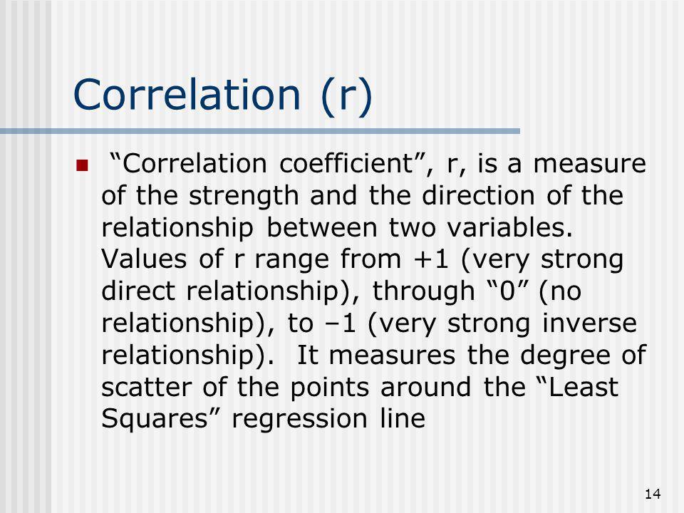 Correlation (r)