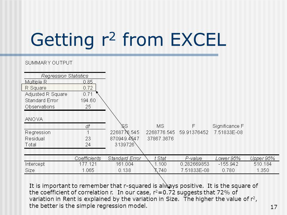 Getting r2 from EXCEL