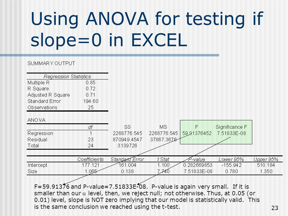Using ANOVA for testing if slope=0 in EXCEL