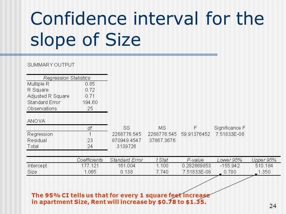 Confidence interval for the slope of Size