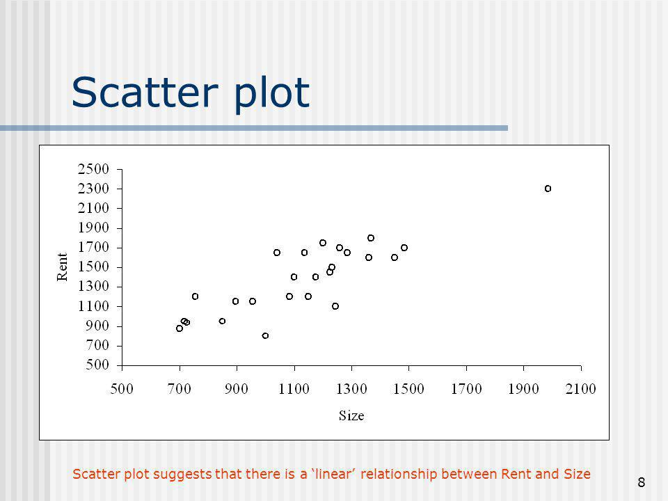 Scatter plot Scatter plot suggests that there is a 'linear' relationship between Rent and Size
