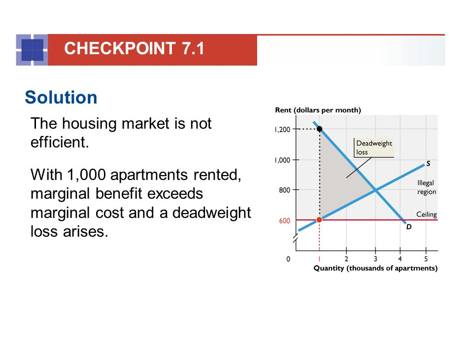 Solution CHECKPOINT 7.1 The housing market is not efficient.