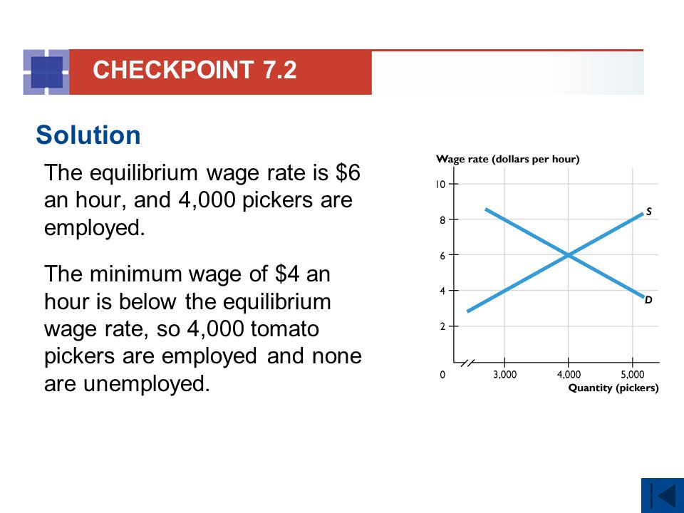 CHECKPOINT 7.2 Solution. The equilibrium wage rate is $6 an hour, and 4,000 pickers are employed.