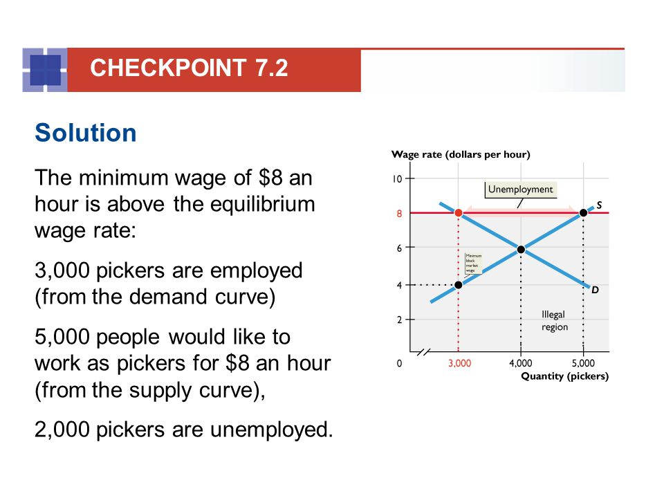 CHECKPOINT 7.2 Solution. The minimum wage of $8 an hour is above the equilibrium wage rate: 3,000 pickers are employed (from the demand curve)