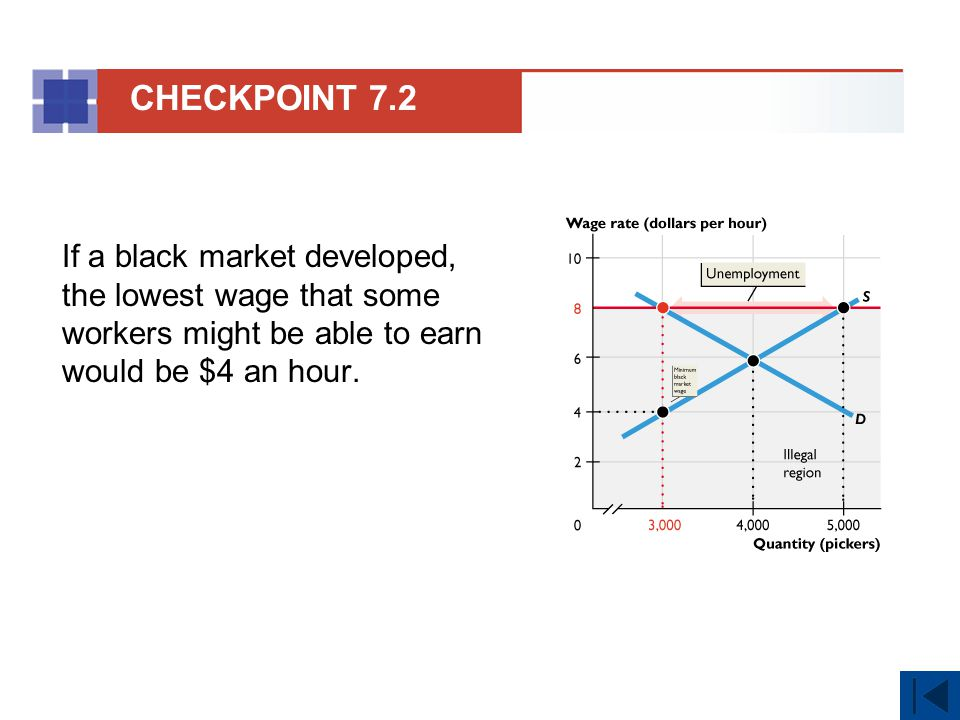 CHECKPOINT 7.2 If a black market developed, the lowest wage that some workers might be able to earn would be $4 an hour.