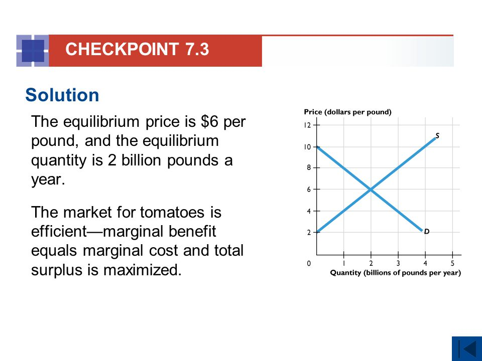 CHECKPOINT 7.3 Solution. The equilibrium price is $6 per pound, and the equilibrium quantity is 2 billion pounds a year.