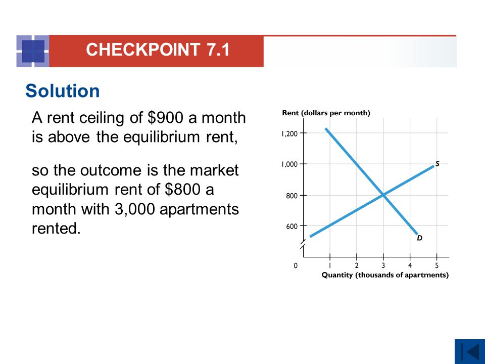 CHECKPOINT 7.1 Solution. A rent ceiling of $900 a month is above the equilibrium rent,
