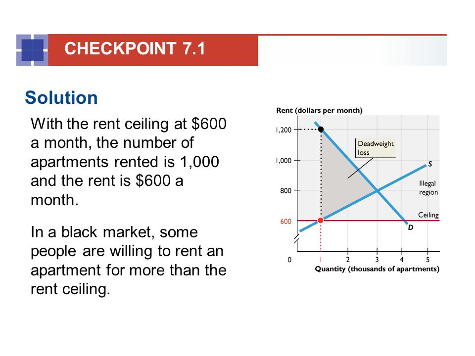 CHECKPOINT 7.1 Solution. With the rent ceiling at $600 a month, the number of apartments rented is 1,000 and the rent is $600 a month.