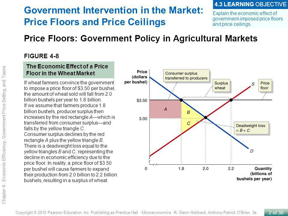 government intervention in pricing A new keynesian model based on ben aissa and rebei (2012) is adapted to model subsidies and price controls in brunei darussalam the results indicate that government intervention in the pricing of goods and services in brunei darussalam has created an implicit inflation target of 00% /- 10% these.